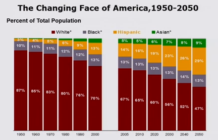 changing face of america demographics
