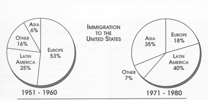 immigration 1951 to 1980 pie charts1